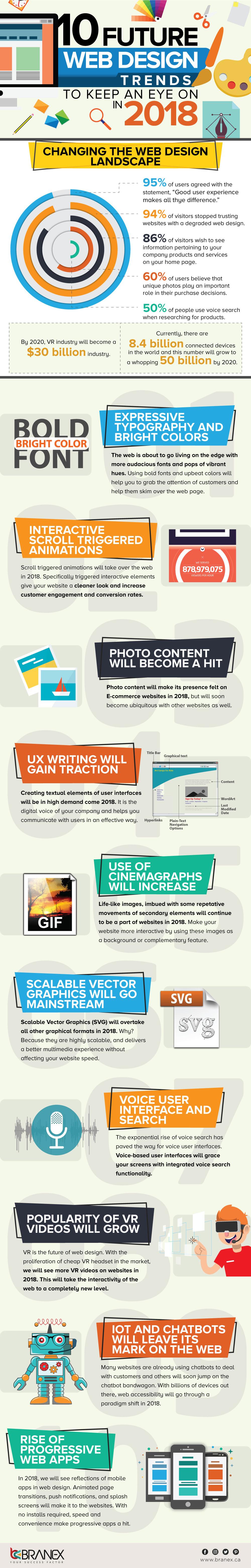 10-Future-Web-Design-Trends-In-2018.